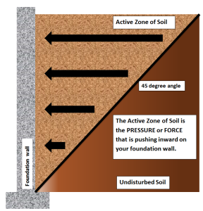 Base with soil pressure