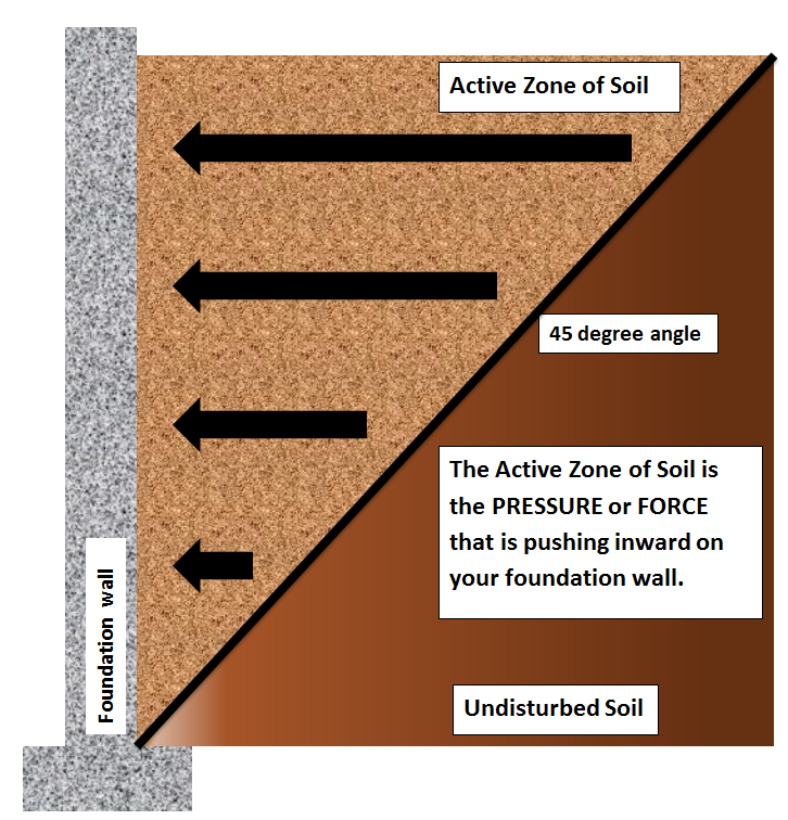 soil pressure against your foundation